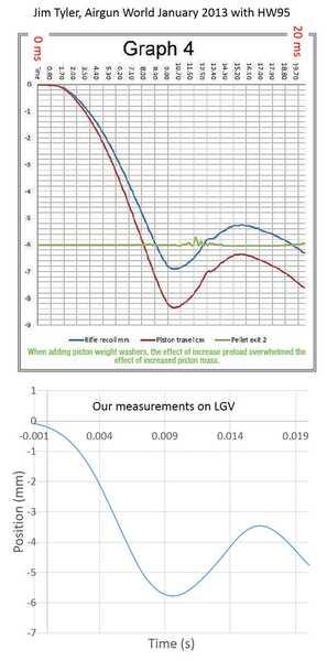 Fig 2 Tyer comparison