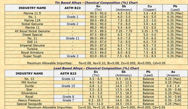 Screenshot 2021 06 12 Babbit as bullet casting alloy   Tin based Babbitt, Lead based Babbit   Is copper good or bad