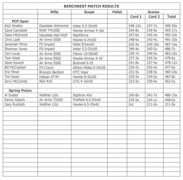 Sherwood Bench Rest Match Report 3.15.2020