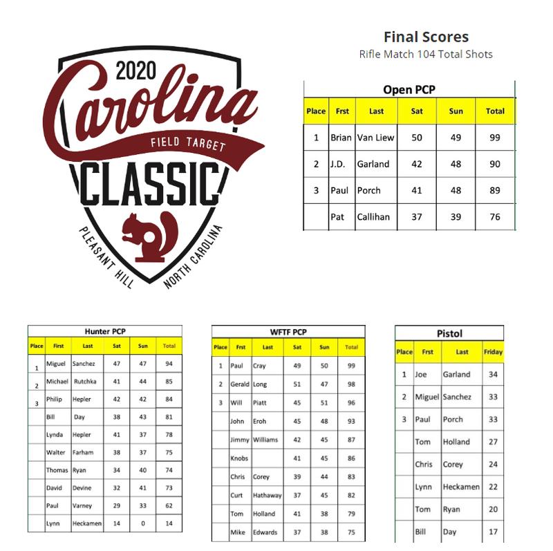 carolina classic 2020 scores