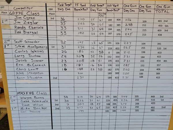 OR EBR EFT Scores